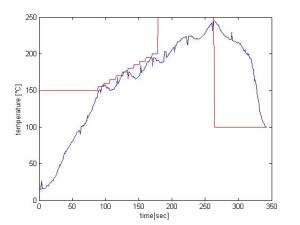 reflow oven temp profile without tray